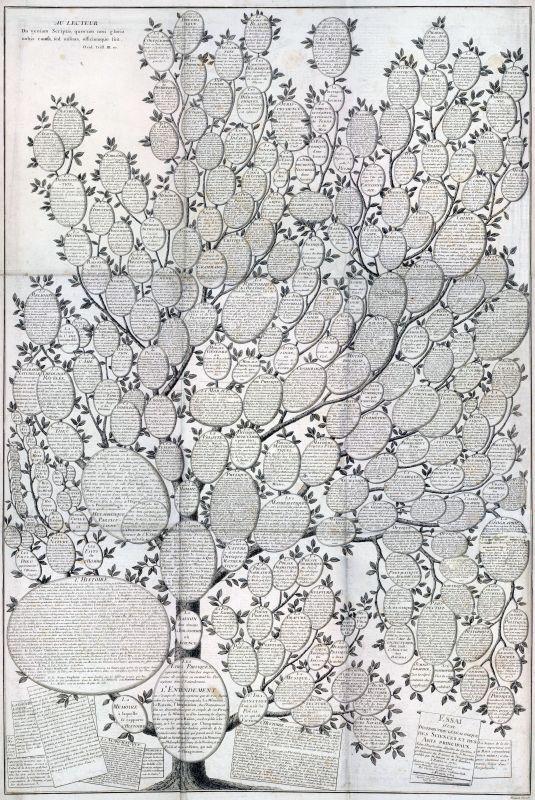 Ein Diagramm des menschlichen Denkens, 1780.